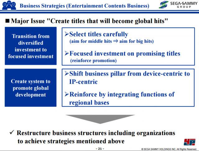 SEGA Geschäftsplan 1